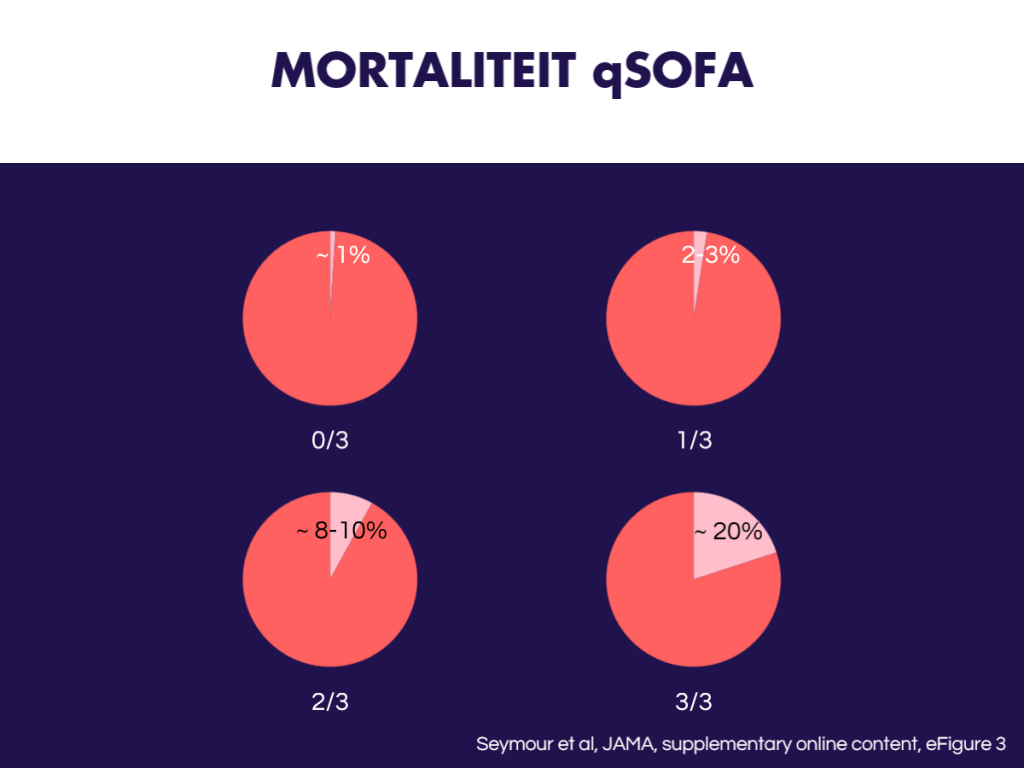 7-mortaliteit-qsofa-fanofem