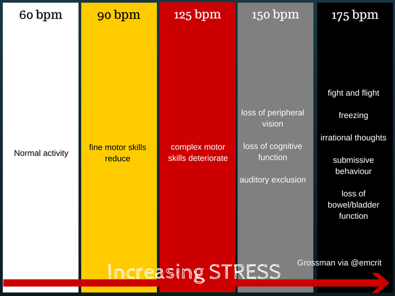 increasing stress